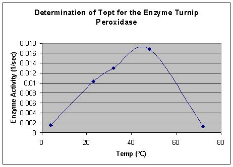 What would temperature do to enzyme activity, and why?